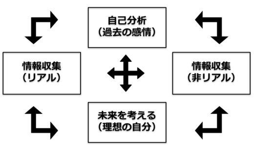 就職活動の進め方【柾木が考える4つのサイクル】